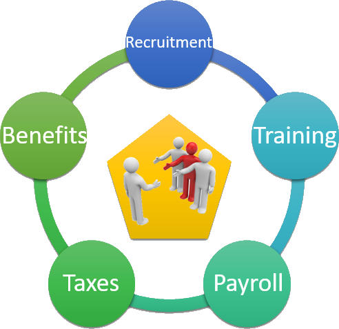 Hiring new employees has many associated costs.