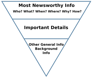 Inverted pyramid style of content writing